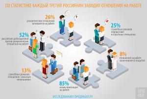 Служебные романы стали предметом опроса россиян на сайте Город Работ.ру