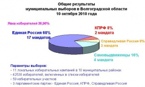 Навыборах вНовоаннинском районе победила «Единая Россия»